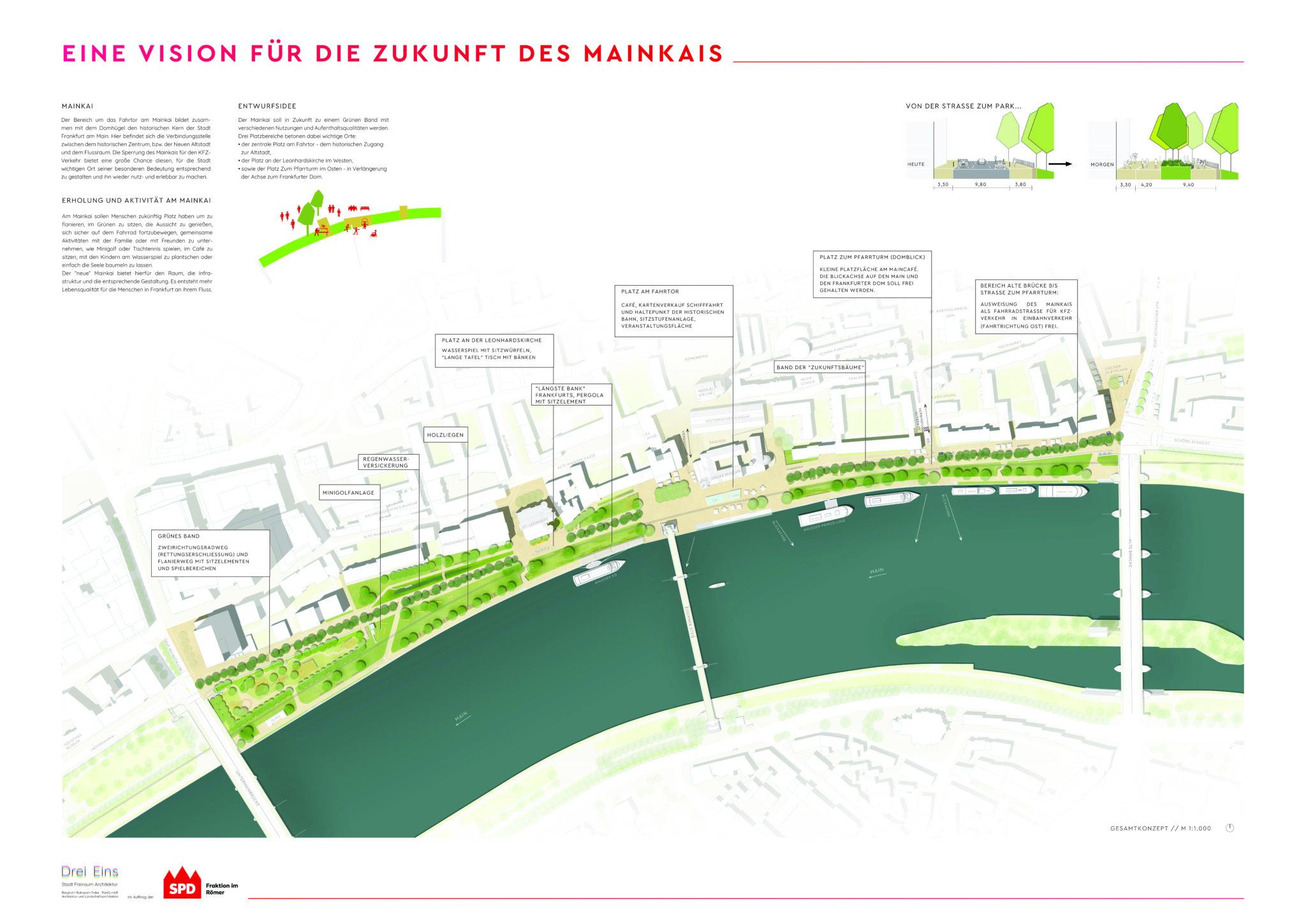 Unsere Vision vom Mainkai: Gesamtübersicht mit Erklärungen einzelner Stellen am Mainufer